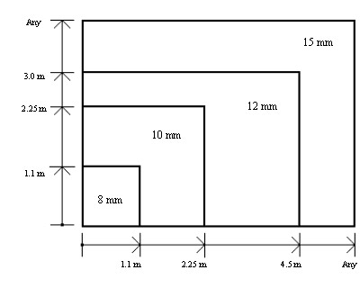 Annealed Glass Thickness / Dimensions Limits